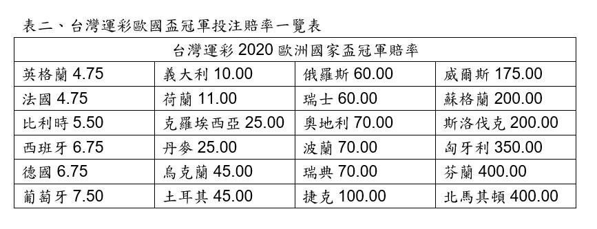 台灣運彩/提供