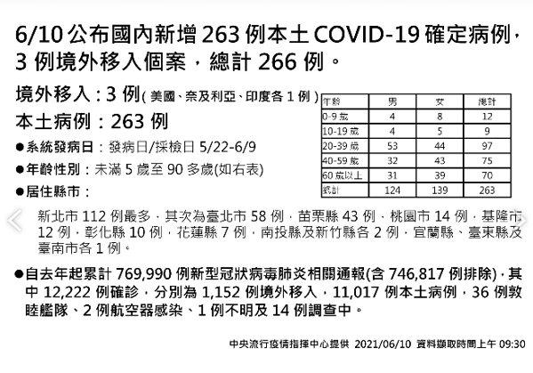 苗栗縣今天新增43例,確診數僅次於新北、台北,居全國第3位。圖/中央流行疫情指揮...
