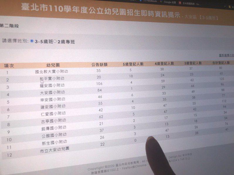 台北市昨天開放一般民眾(二抽)登記公立幼兒園,昨天開放到今天中午,短短一天半就有就有1萬3932人登記。記者馮靖惠/攝影