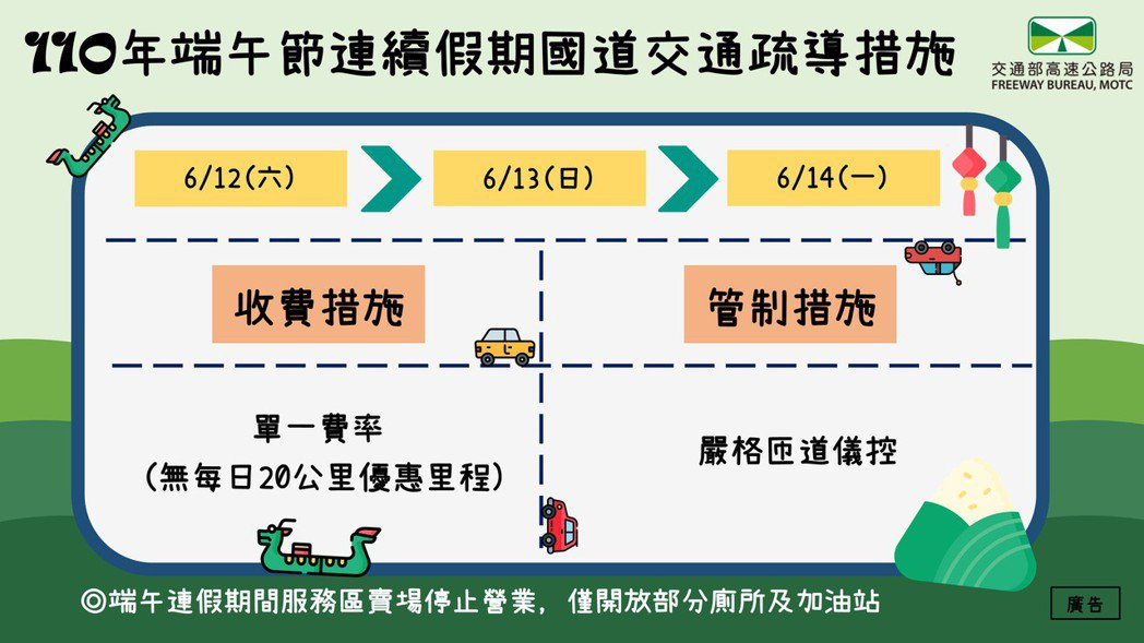 高公局今表示,端午連假期間,國道將採嚴格匝道儀控,並關閉服務區賣場。圖/高公局提...