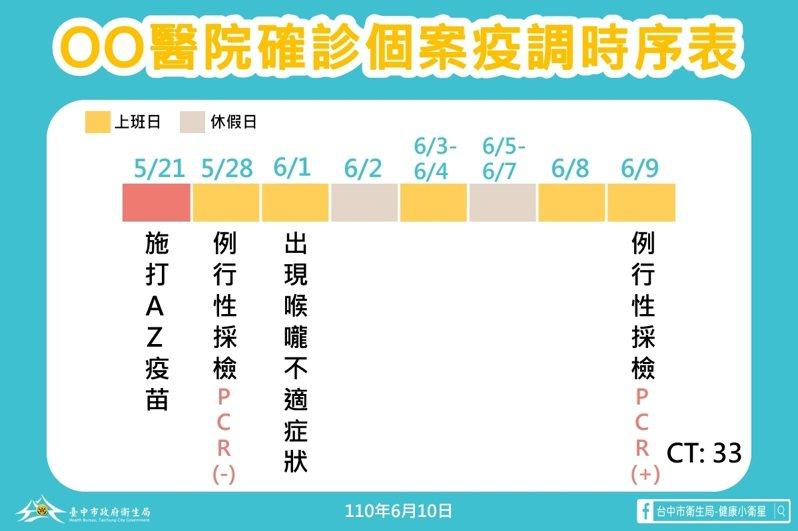 台中市衛生局長曾梓展說明,國軍台中總醫院專責病房內一名護理師在昨天PCR採檢呈陽性確診,Ct值為33。圖/台中市政府提供