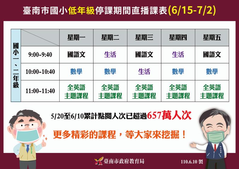 台南市教育局針對低年級設計公版直播課程,讓學生持續學習到放暑假。圖/台南市教育局提供