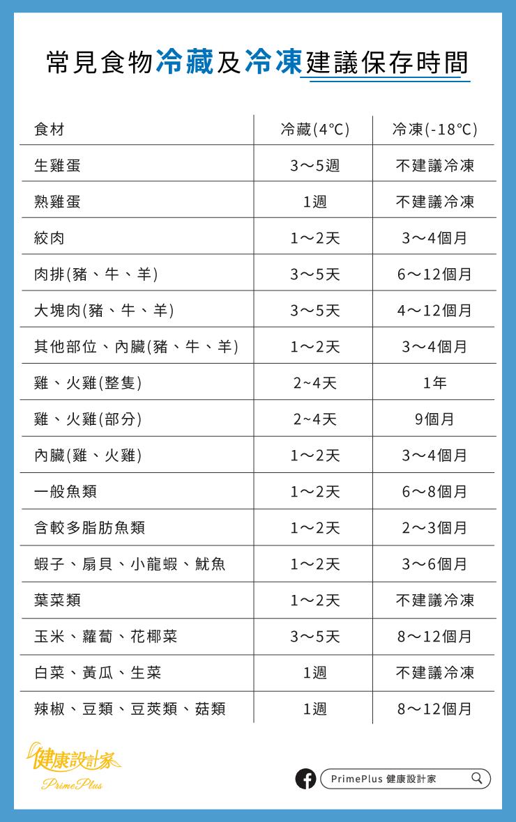 常見食物冷藏及冷凍建議保存時間表 圖/PrimePlus 健康設計家