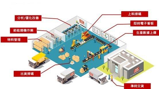 明緯智能工廠。 明緯/提供