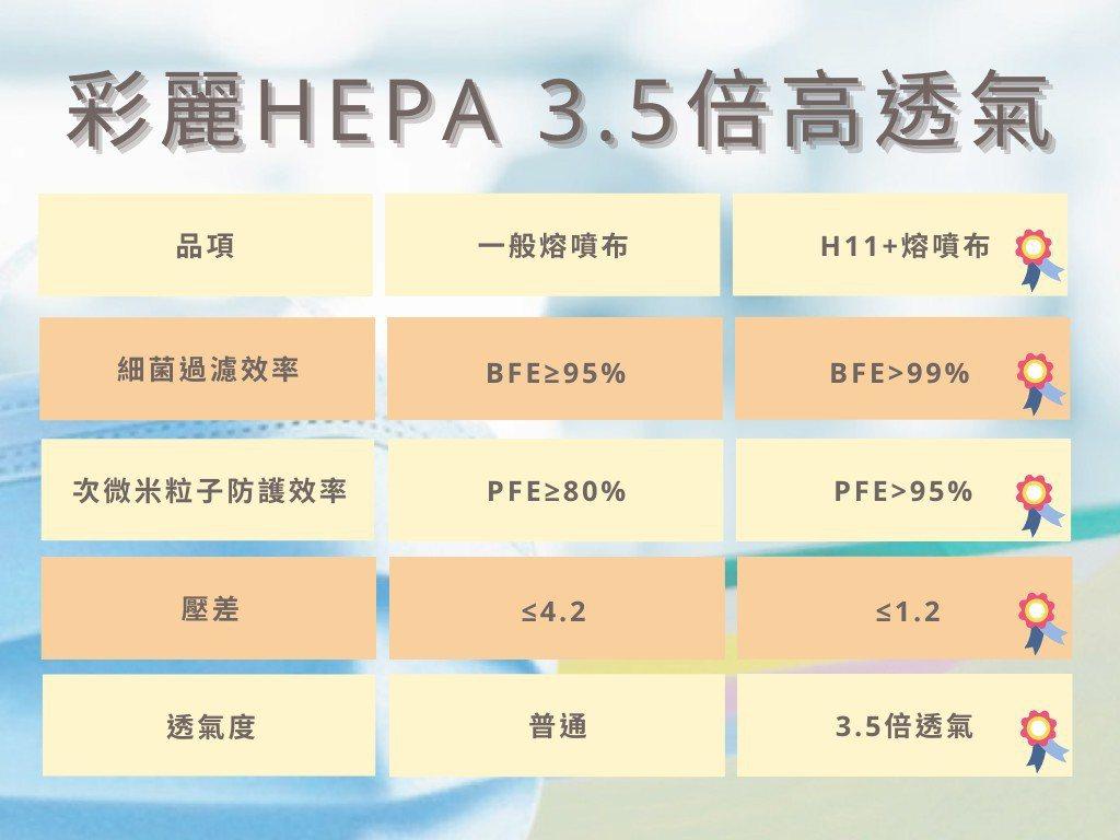 彩麗實業HEPA熔噴布與一般市售熔噴布相較,具3.5倍的高透氣。 彩麗實業/提供