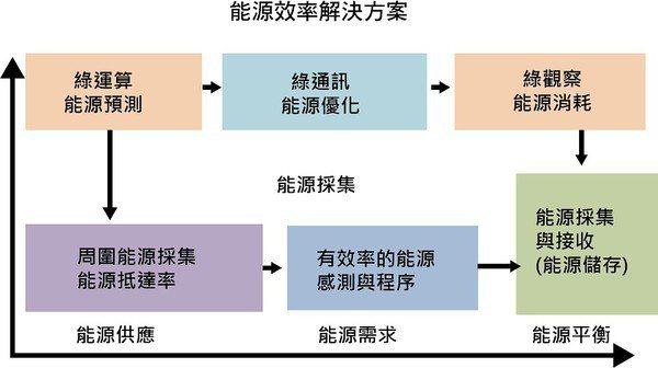 圖2 : 能源供需、儲存和擷取模式。(source:Amam Hossain Bagdadee; Hohai University)