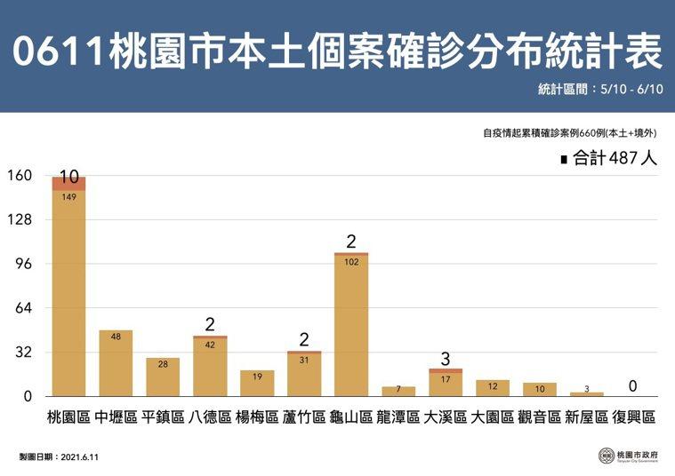 桃園市政府公布各行政區確診人數,其中以桃園10例最高。圖/桃園市政府提供