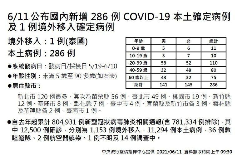 苗栗縣今天公布確診56例,確診數僅次於新北市。圖/中央流行疫情指揮中心提供