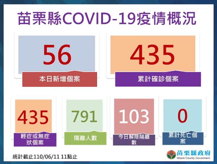 苗栗縣新增56例確診,累計達435例。圖/苗栗縣政府提供