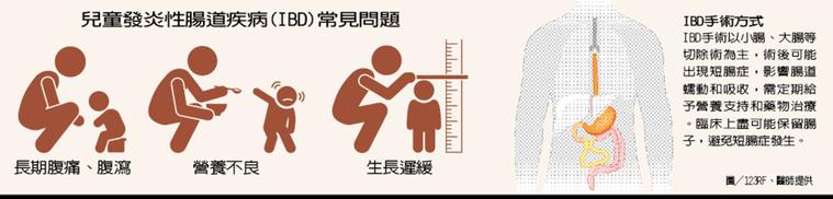 兒童發炎性腸道疾病(IBD)常見問題 製表/元氣周報 圖/123RF