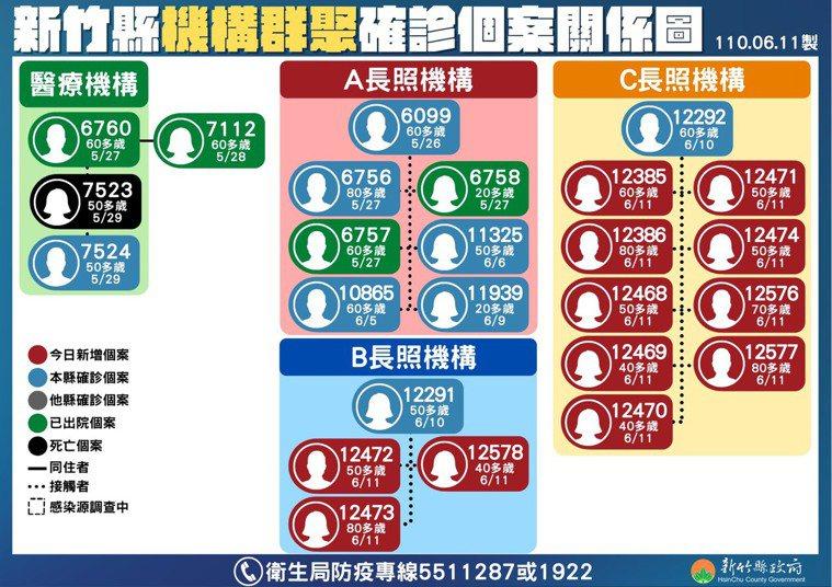 新竹縣出現首例因感染COVID-19而不幸死亡的個案,為家住竹北的50多歲婦人。...