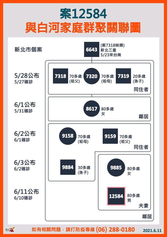 台南白河家庭群聚鏈已經傳播4戶,且多是7、80歲長輩。圖/市府提供