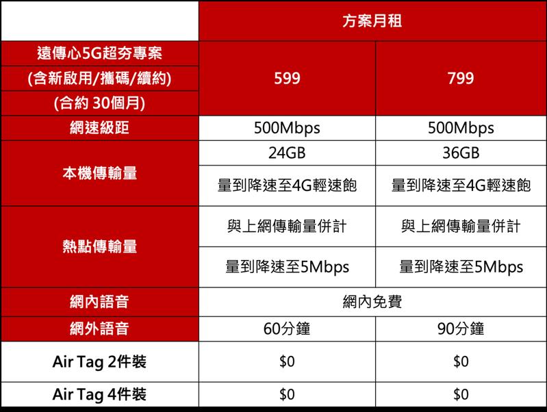 遠傳心5G超夯專案。圖/業者提供
