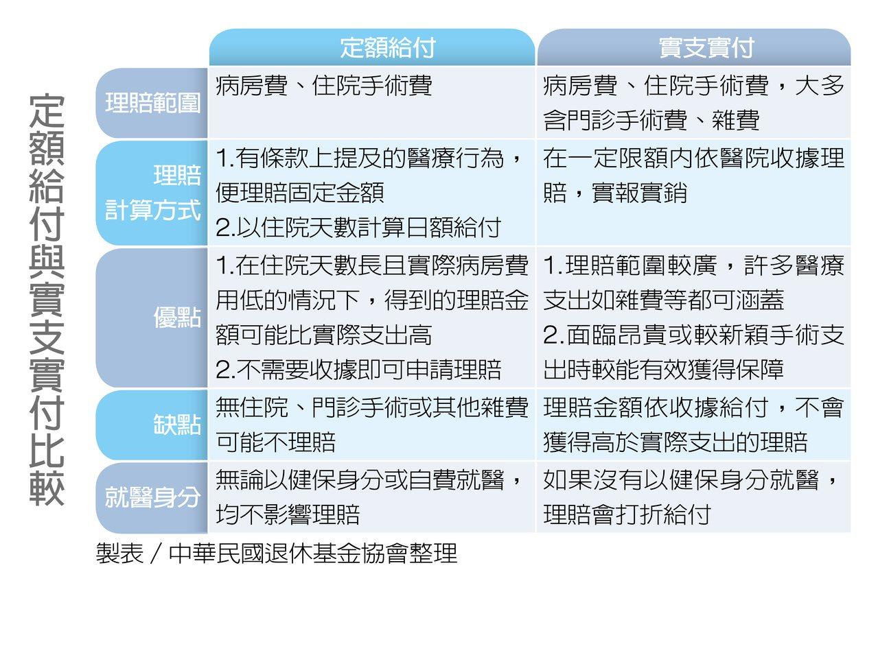 定額給付與實支實付比較 製表/中華民國退休基金協會整理