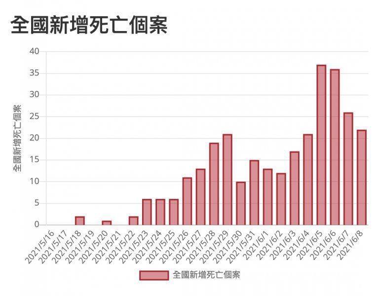 統計資料:疾管署