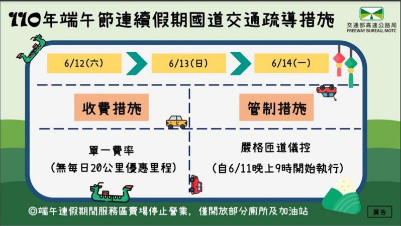 高公局本次端午節連假疏運措施,僅實施單一費率(無每日20公里優惠里程)及入口匝道儀控。圖/高公局提供