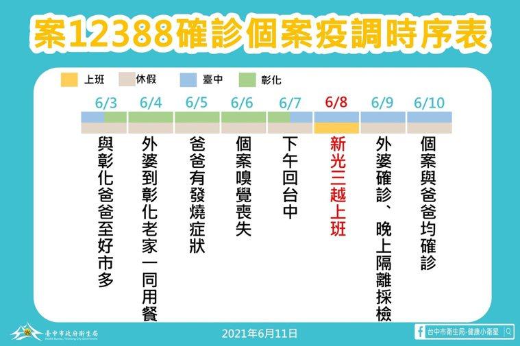 台中市政府昨公布,新光三越台中中港店染疫櫃姊的疫調。圖/台中市政府提供