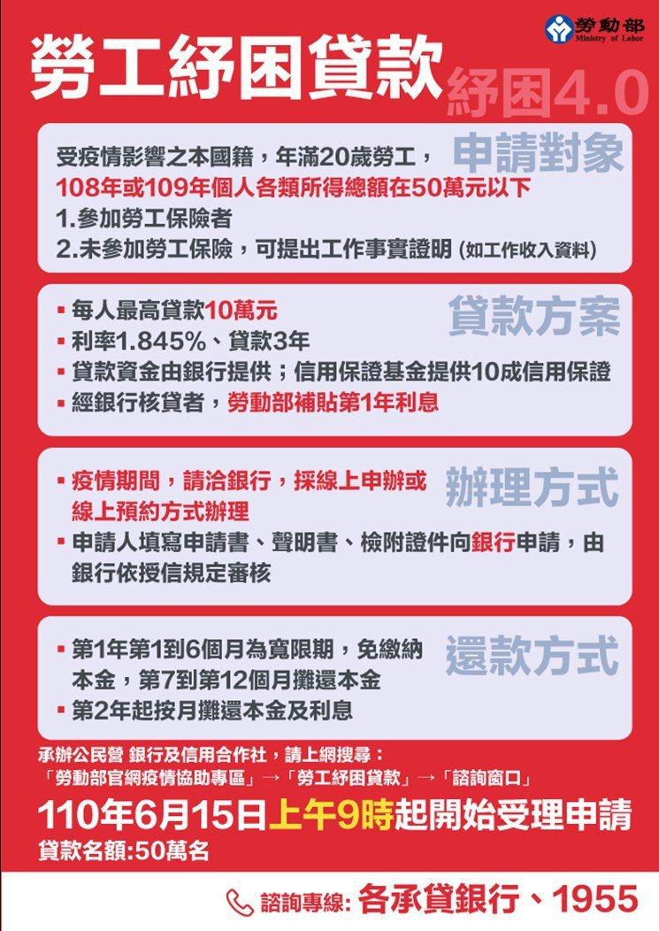 勞工紓困貸款將於下周二開放線上申請。圖/勞動部提供