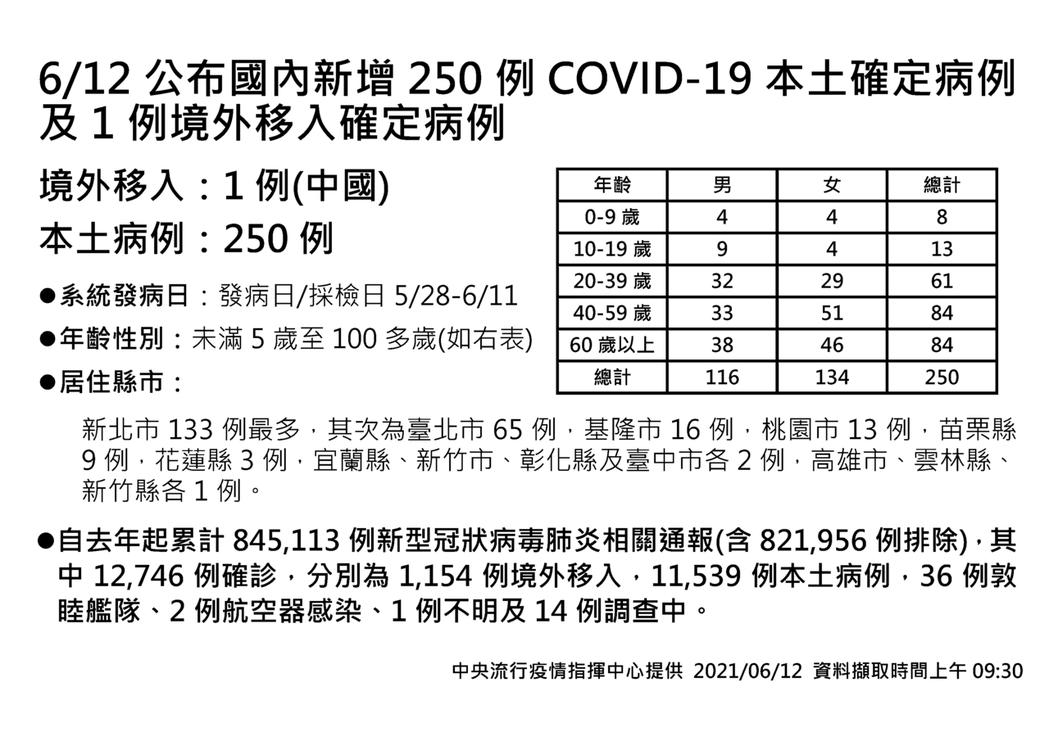 中央流行疫情指揮中心今日公布國內新增251例COVID-19確定病例,分別為25...