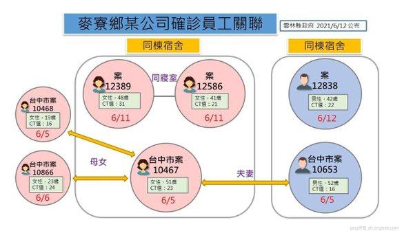 六輕五名員工接連確診的關係圖。記者蔡維斌/翻攝