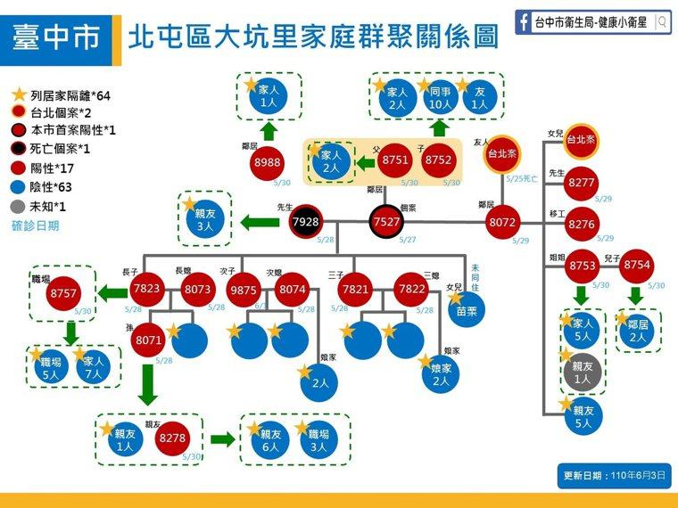 台中市政府日前公布北屯大坑家族群聚關係圖。圖/台中市政府提供