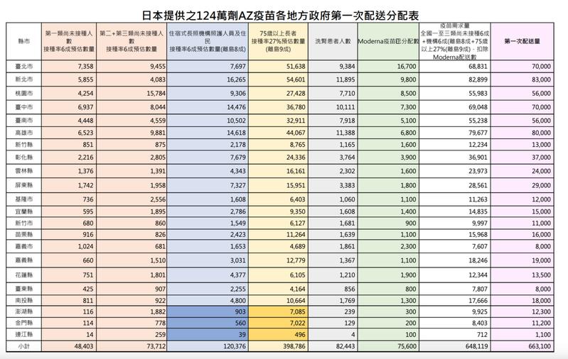 日本捐贈AZ疫苗在全省22縣市的配發數量一覽表。圖/指揮中心提供。