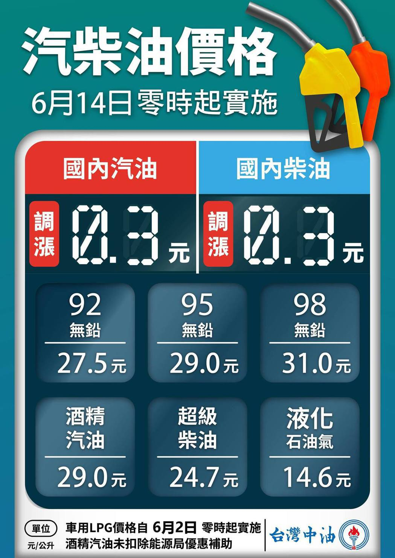 台灣中油公司自明(14)日凌晨零時起汽、柴油價格各調漲0.3元。 摘自台灣中油
