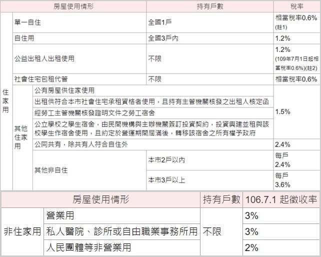 圖片來源:台北市稅捐稽徵處網站