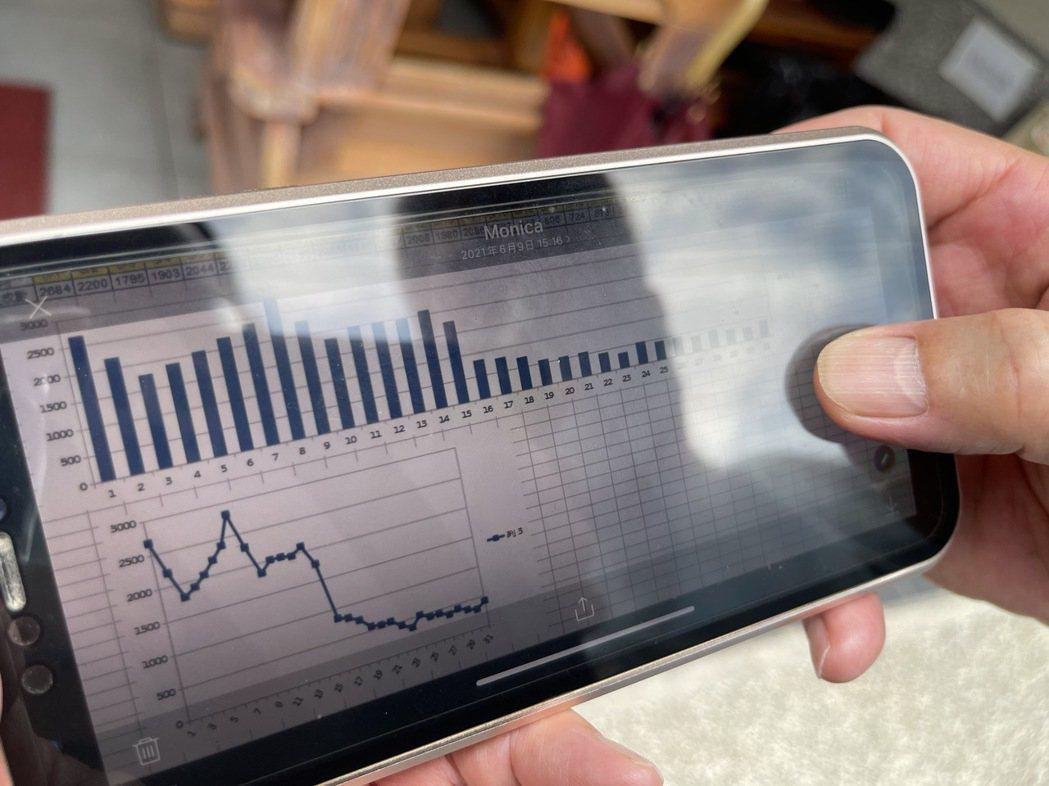 無線電派遣計程車數量,從5月1日的2千多車次降到200多。記者王昭月/攝影