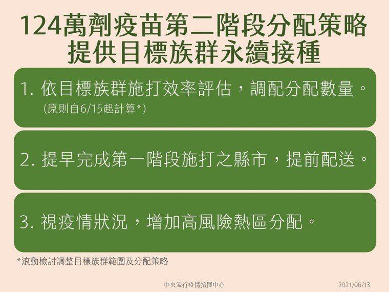 陳時中表示,由於剛收到疫苗,還有很多整備工作要做,原則上是6月15日開打。圖/指...