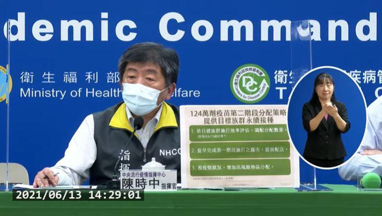 陳時中表示,現在有適當的社區廣篩,目前篩檢量一天都接近5萬件;今天確診數相對低,...