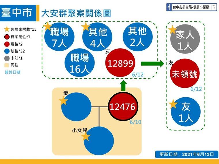 台中市今公布新增1名本土確診案例,為東區52歲女性案12899,她也是先前已公布...
