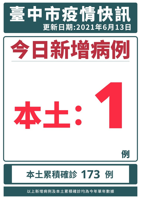 台中市今公布新增1名本土確診案例,為東區52歲女性案12899。圖/台中市政府提...