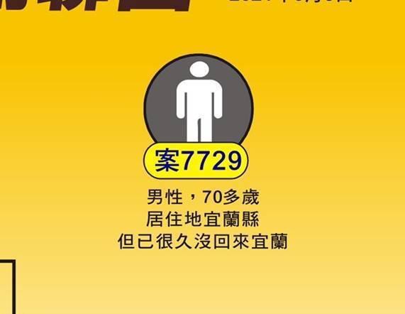 國內新冠死亡個案節節上升,宜蘭累計有2人死亡,案7729是第二起死亡案例;全縣9...