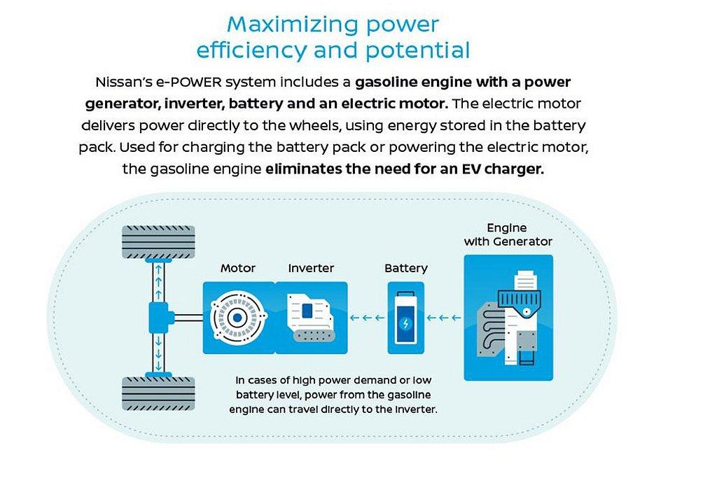 Nissan e-POWER於2006年11月首度在上一代Nissan Note...
