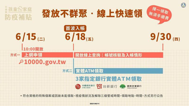 6月15日上午10時開放上網登記領取孩童防疫補貼。圖/取自教育部臉書粉絲專頁