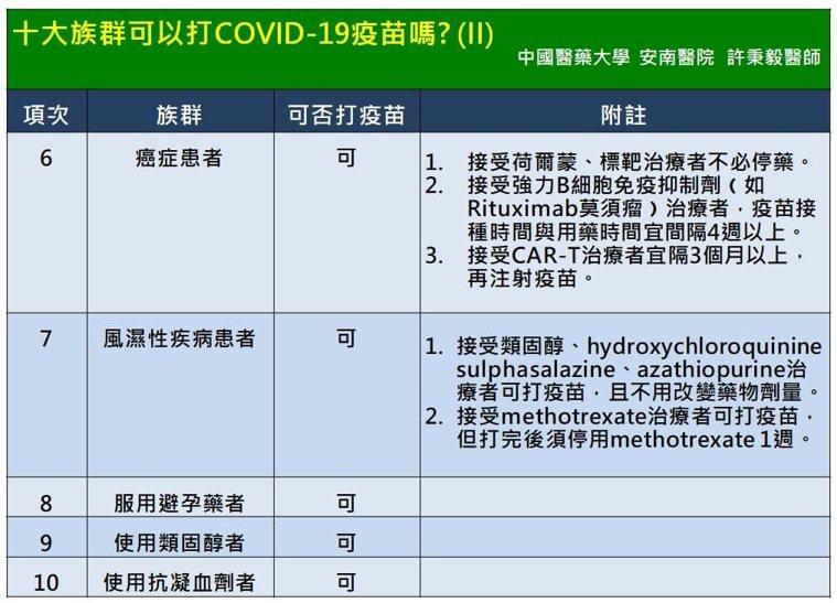 台南市立安南醫院副院長許秉毅提供最新疫苗注射資訊。圖/許秉毅提供