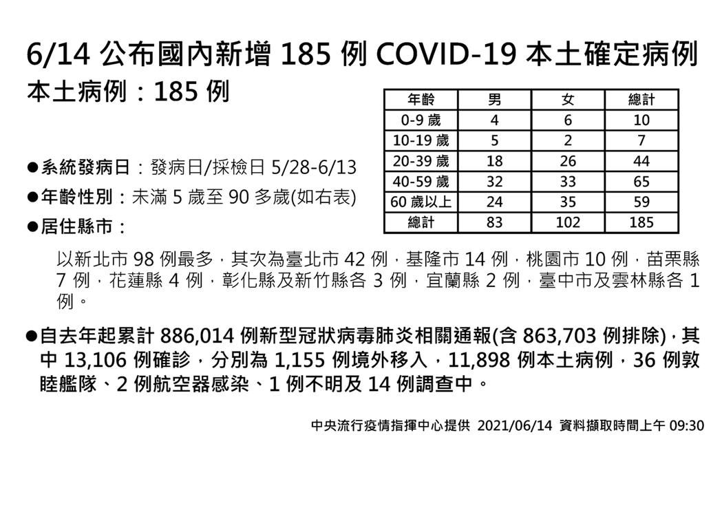 國內新增185例確診個案。圖/指揮中心提供