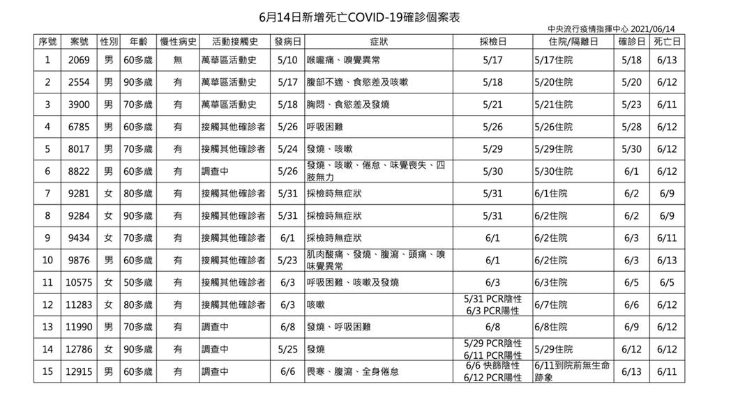 6月14日確診死亡個案。記者/楊雅棠攝影