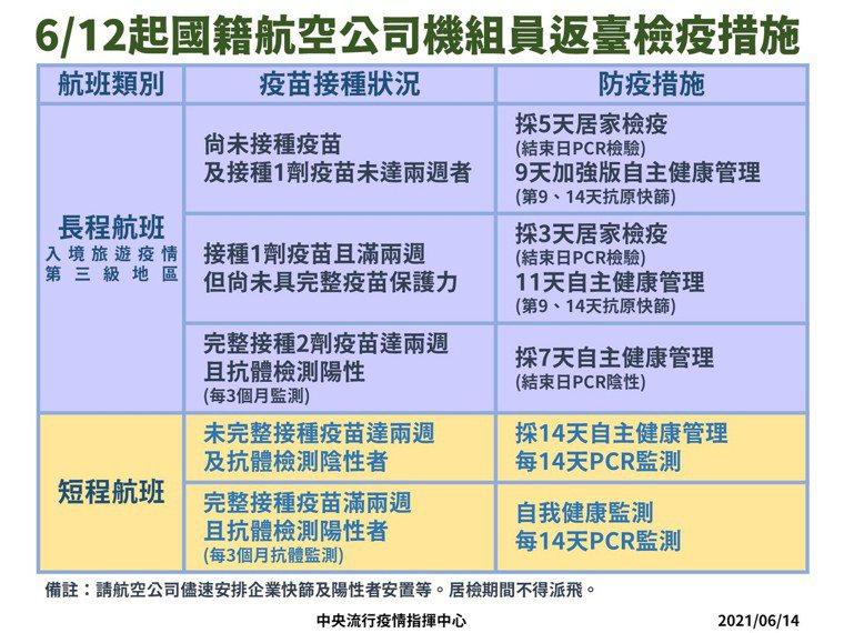 6月12日起國籍航空公司機組員返台檢疫措施。圖/指揮中心提供