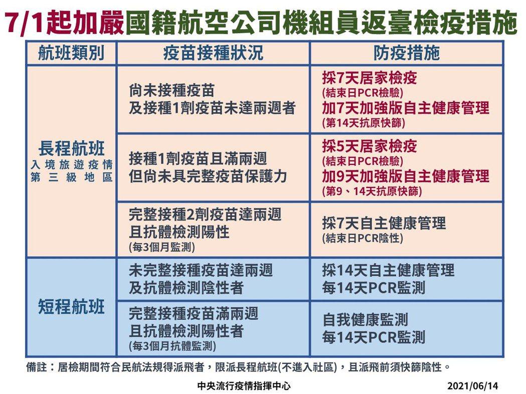 7月1日起加嚴國籍航空公司機組員返台檢疫措施。圖/指揮中心提供