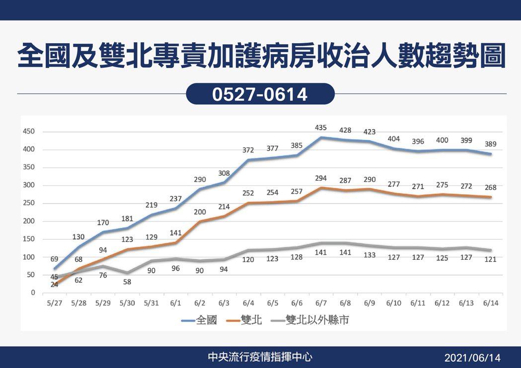 全國及雙北專責加護病房收治人數趨勢圖。圖/指揮中心提供