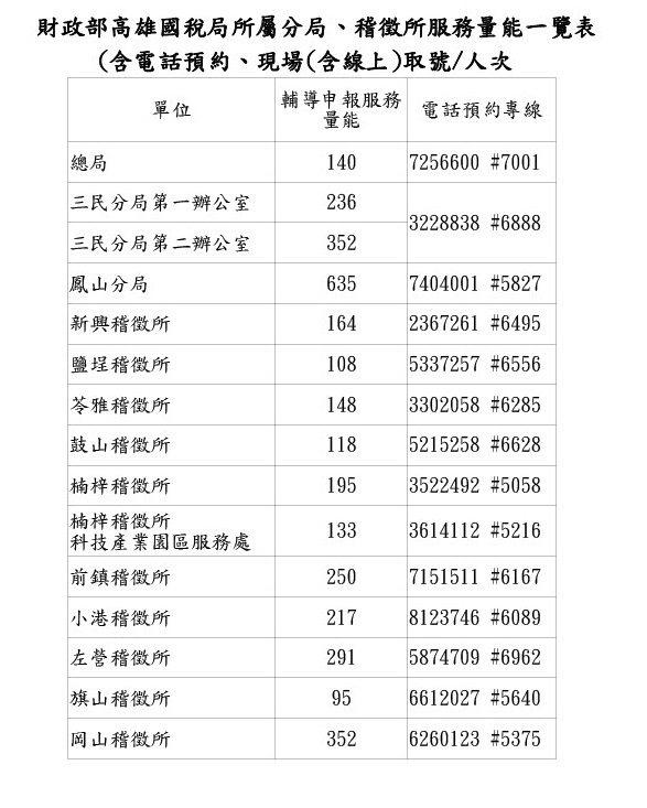 高雄國稅局臨櫃服務人數。取自高雄國稅局官網