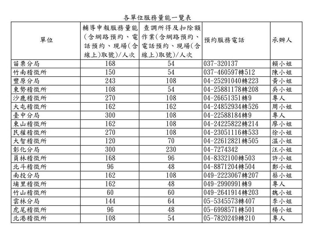 中區國稅局臨櫃服務人數。取自中區國稅局官網