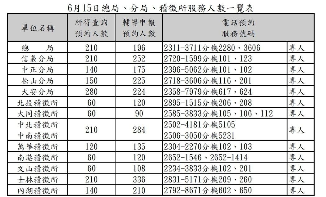 6月15日台北國稅局總局、分局、稽徵所服務人數。取自台北國稅局官網。