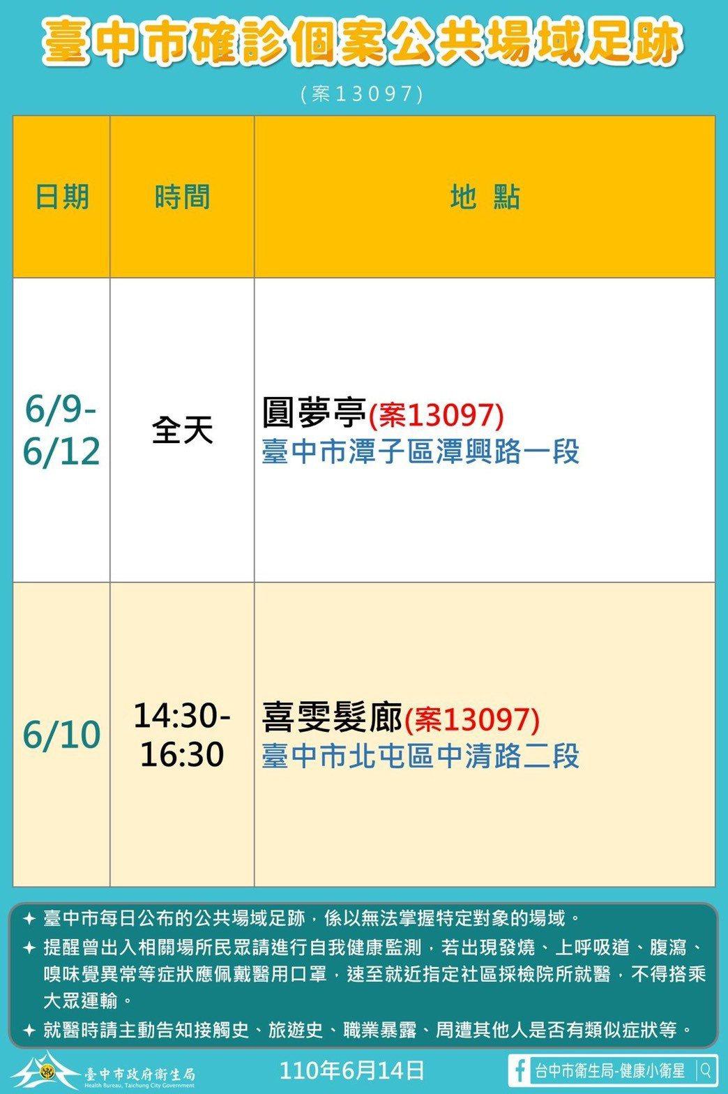 台中市今新增1名本土確診案例,是潭子區70歲「圓夢亭卡拉OK店」老闆娘案1309...