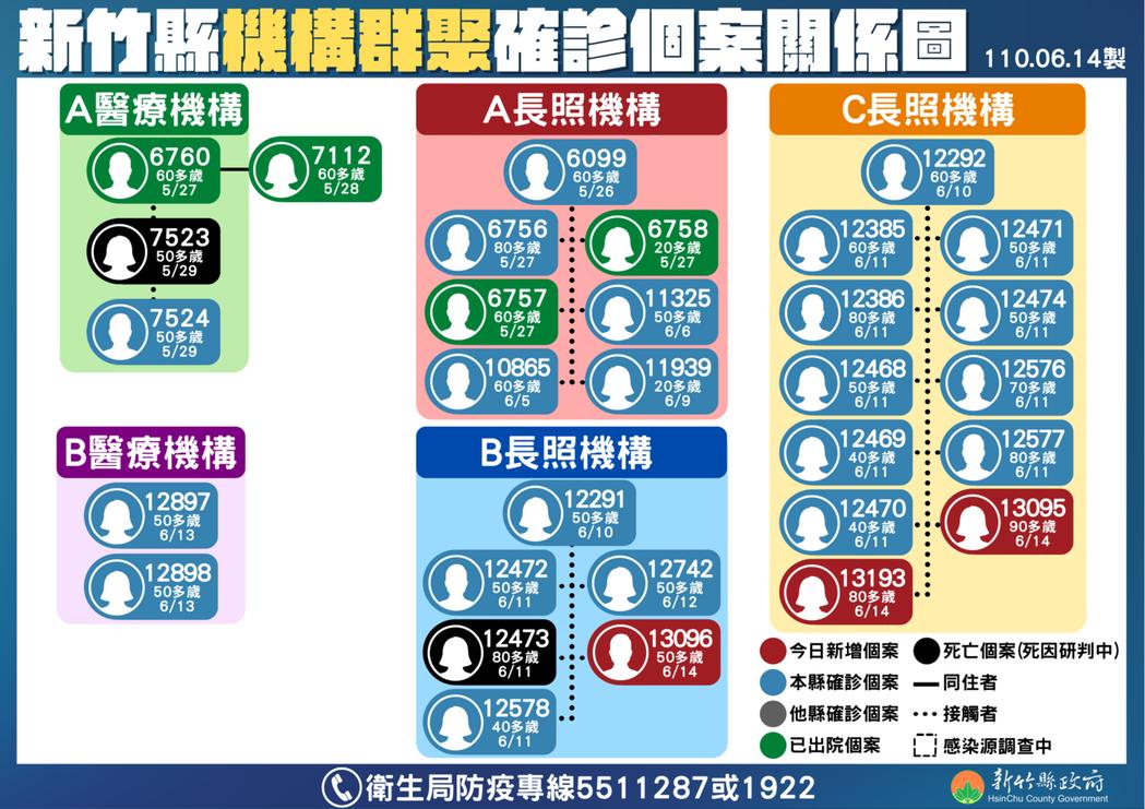 新竹縣機構群聚確診個案關係圖。圖/新竹縣政府提供