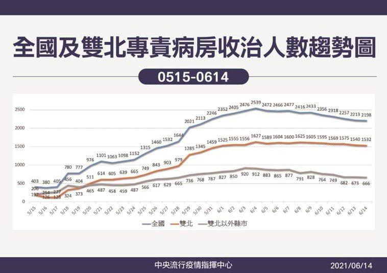 全國及雙北專責病房收治人數趨勢圖。圖/指揮中心提供