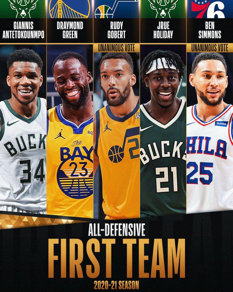 年度防守第一隊在起公鹿隊安戴托昆波、勇士隊格林、爵士隊戈貝爾、公鹿隊哈勒戴與76人隊西蒙斯。  圖擷自NBA官方推特