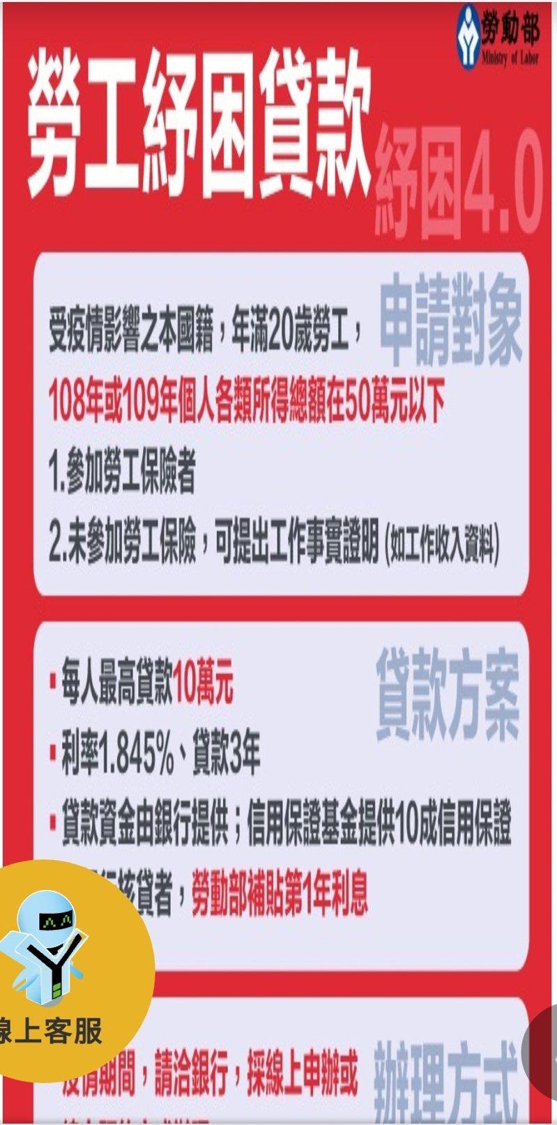 勞工紓困貸款圖卡。圖/勞動部提供